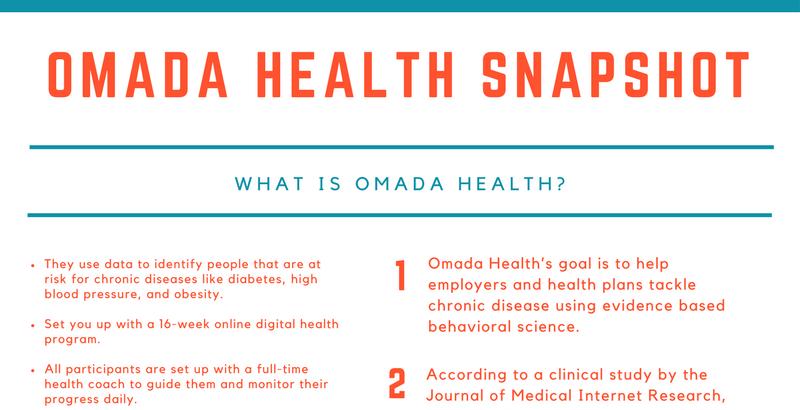 Omada-health